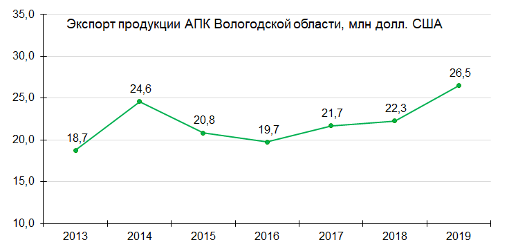 Экспорт продукции АПК из Вологодской области