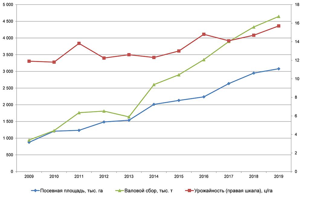 Посевная площадь, урожайность и валовой сбор сои в России в 2009–2019 гг.