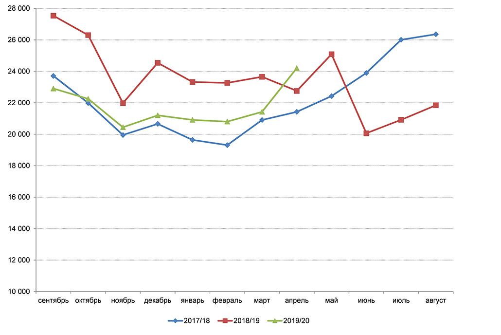 Средние цены сельскохозяйственных производителей на соевые бобы в России в 2017/18–2019/20 гг., руб. т (без НДС).