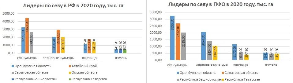 Лидеры по севу в РФ и ПФО в 2020 г.