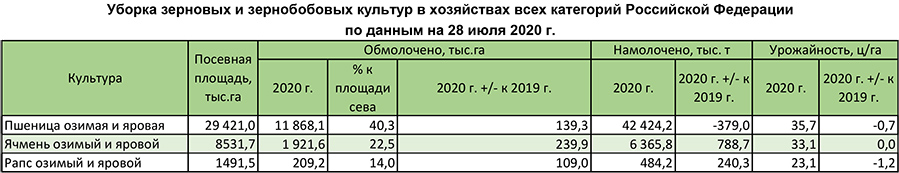 Уборка пшеницы и ячменя в хозяйствах всех категорий Российской Федерации