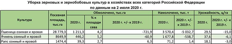 Уборка зерновых и зернобобовых культур в хозяйствах всех категорий Российской Федерации