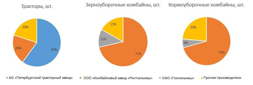 Количество фактически приобретенной сельхозтехники в Оренбургскойобласти в2020году