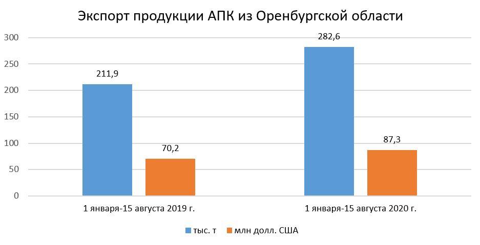 Экспорт продукции АПК из Оренбургской области