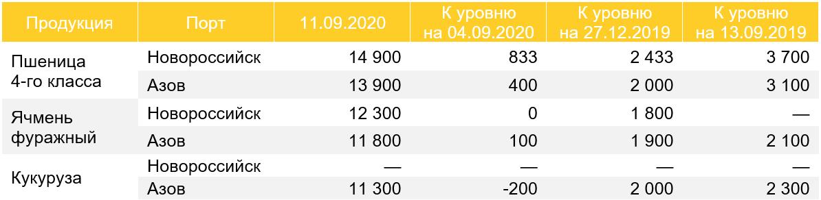 Цены на зерно в портах, CPT (без НДС), руб./т