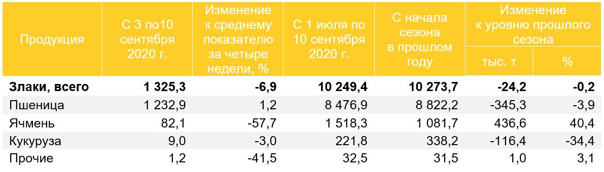 Экспорт злаков (без учета экспорта в страны ЕАЭС и Иран за июль — сентябрь), тыс. т