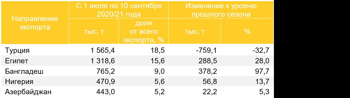 Топ-5 направлений экспорта пшеницы в 2020/21 году