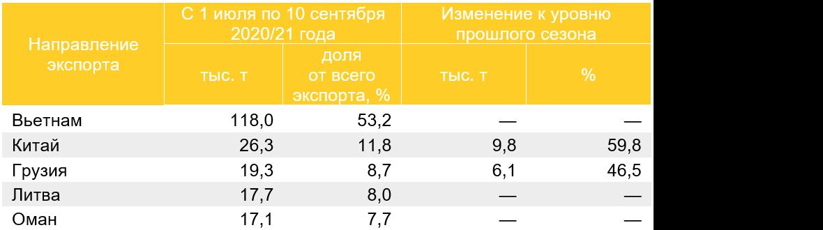 Топ-5 направлений экспорта кукурузы в 2020/21 году