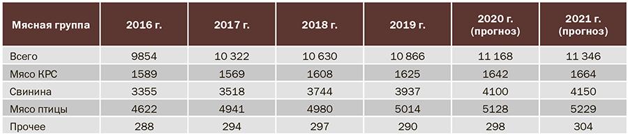 Таблица 1. Производство мяса в России (убойный вес), тыс. т. (Источник: Росстат)