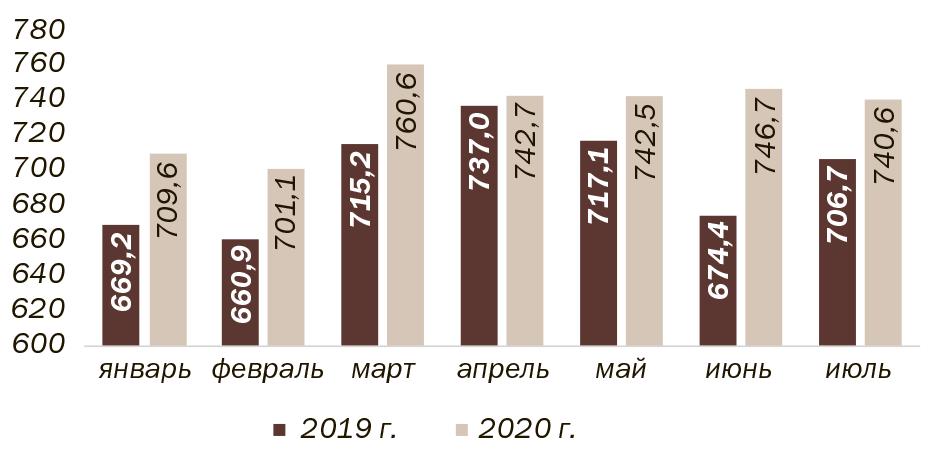 Рис. 1. Динамика производства мяса основных групп в 2019 и 2020 гг. (убойный вес), тыс. т. (Источник: Росстат)