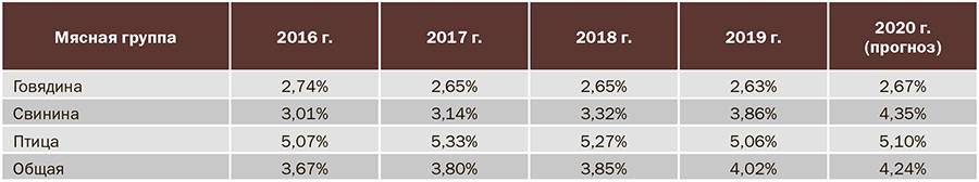 Таблица 2. Доля России в мировом производстве мяса. (Источники: USDA, Росстат)