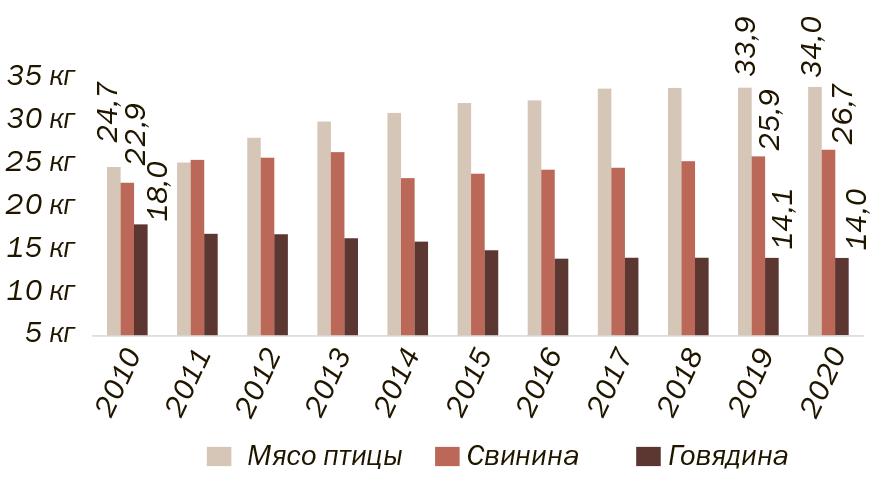 Рис. 2. Потребление мяса на душу населения (кг/год). (Источники: Росстат, ФТС России)