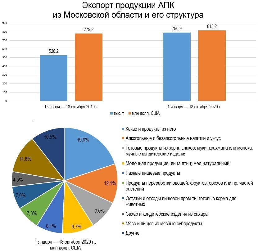 Экспорт продукции АПК из Московской области и его структура