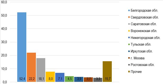 Экспорт маргарина по субъектам РФ в 2020 г.