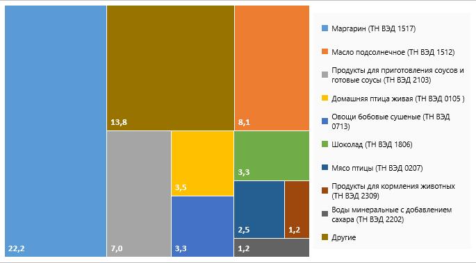 Структура экспорта продукции АПК изСвердловской обл.в2020г.
