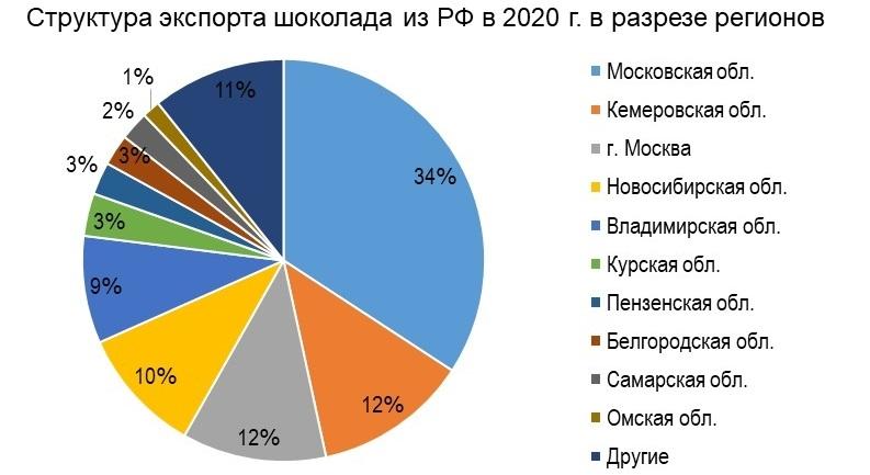 Структура экспорта шоколада из РФ в 2020 г. в разрезе регионов