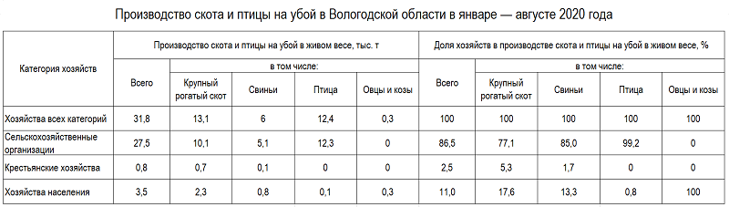 Производство скота и птицы на убой в Вологодской области