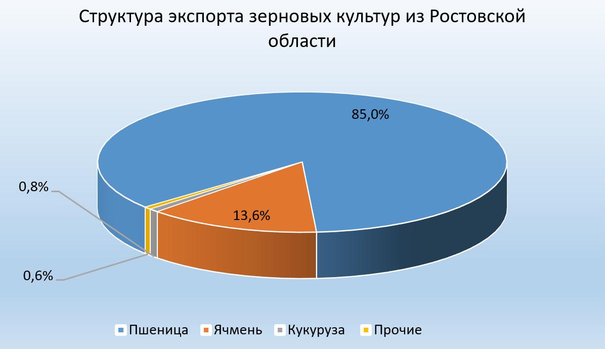 Структура экспорта зерновых культур из Ростовской области