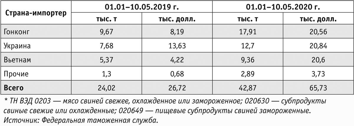 Таблица 6. Импорт российской свинины*