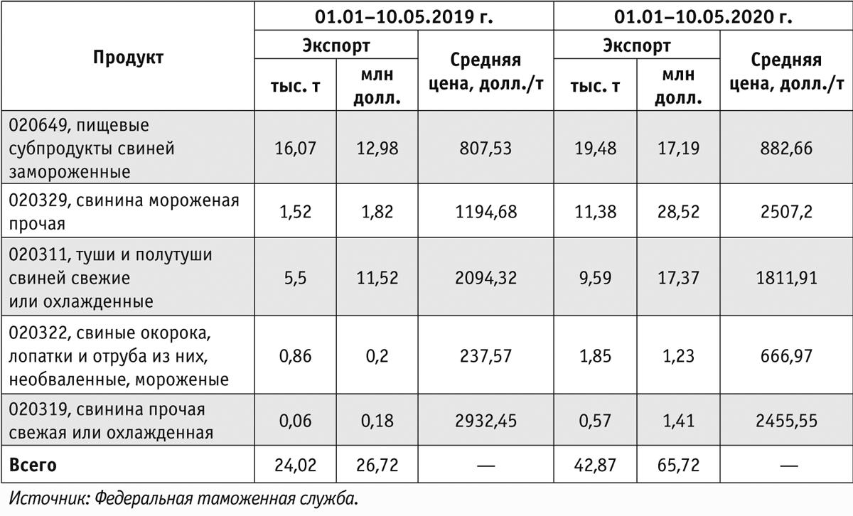 Таблица 7. Экспорт свинины (без учета экспорта стран ЕАЭС)