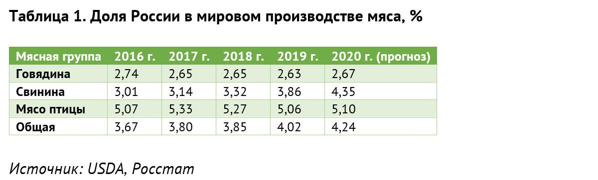 Таблица 1. Доля России в мировом производстве мяса, %