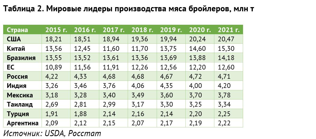 Таблица 2. Мировые лидеры производства мяса бройлеров, млн т