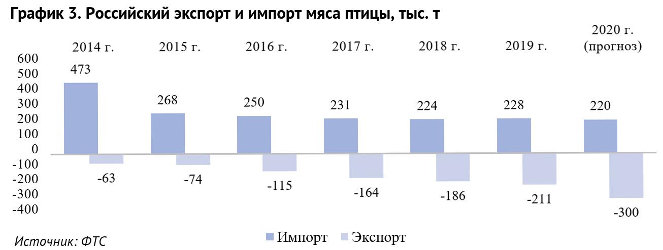 График 3. Российский экспорт и импорт мяса птицы, тыс. т