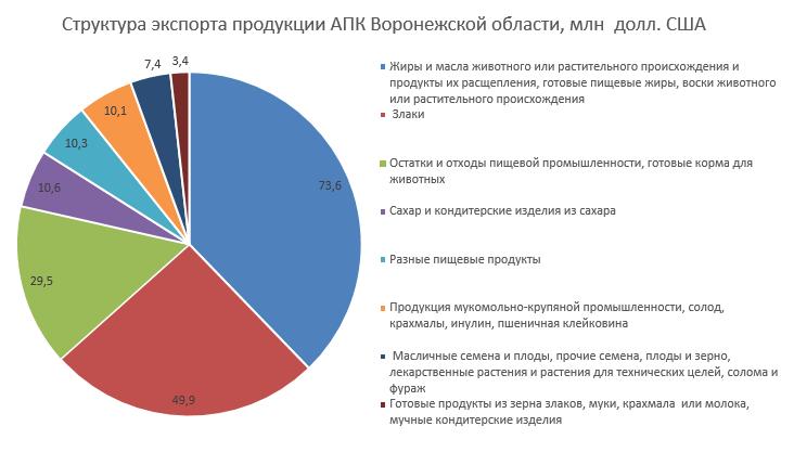 Структура экспорта АПК Воронежской области