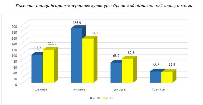 Посевная площадь яровых зерновых культур в Орловской области