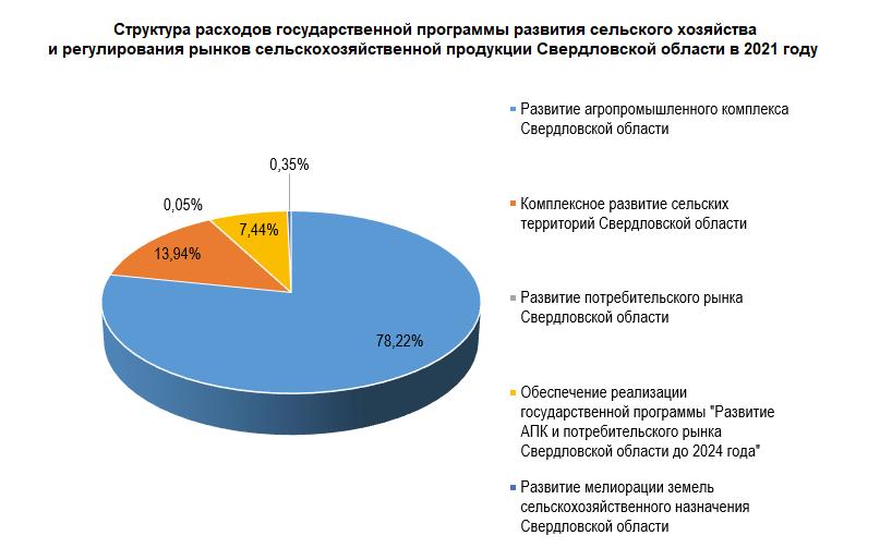 Структура расходов государственной программы развития сельского хозяйства и регулирования рынков сельскохозяйственной продукции Свердловской области в 2021 году