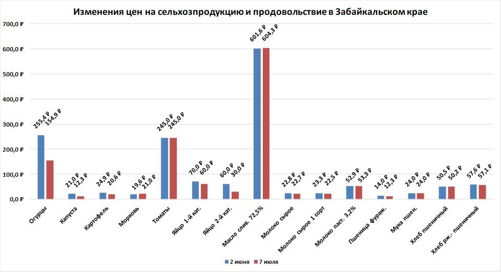 Цены производителей на сельхозпродукцию и продовольствие в Забайкальском крае