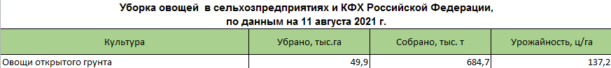 uborka ovoschey 6