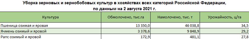 uborka zernovykh i zernobobovykh