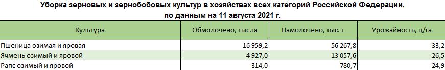 uborka zernovykh i zernobobovykh 6
