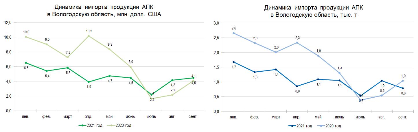 Динамика импорта продукции АПК в Вологодскую область