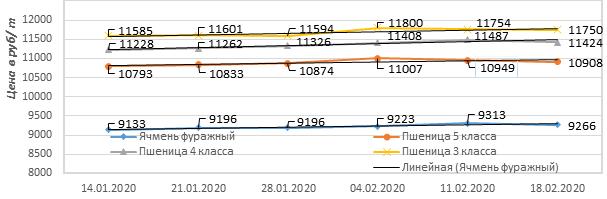 цены на зерно на тамбовских элеваторах